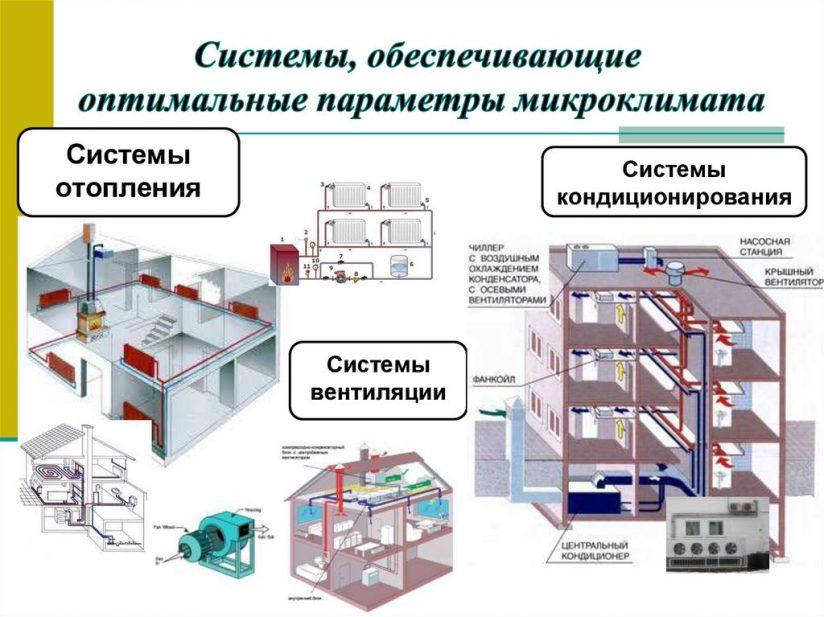 Как определить параметры вентиляционной системы?