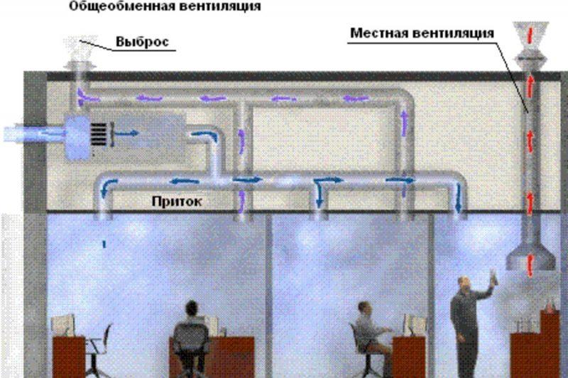 Основные принципы вентиляции помещений